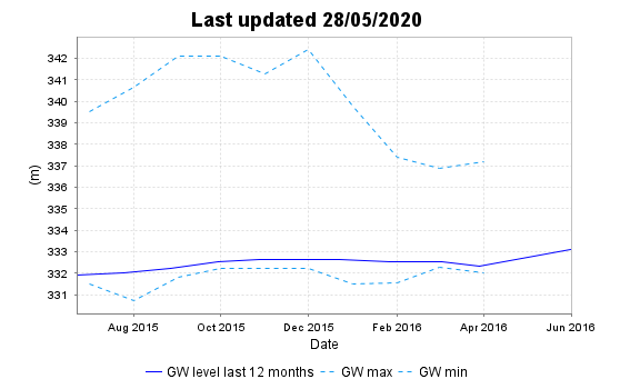 Ground water levels for entire data collected