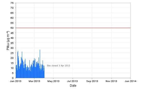 Air quality by years at Ngaruawahia